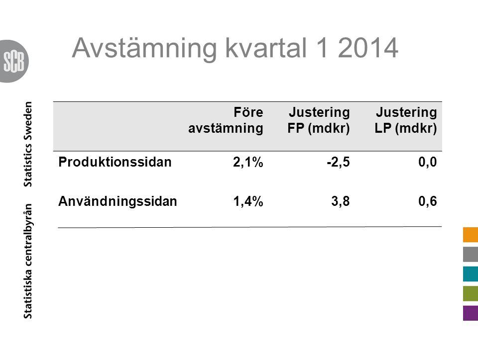 Avstämning kvartal 1 2014 Före avstämning Justering FP (mdkr) Justering LP (mdkr) Produktionssidan2,1%-2,50,0 Användningssidan1,4%3,80,6