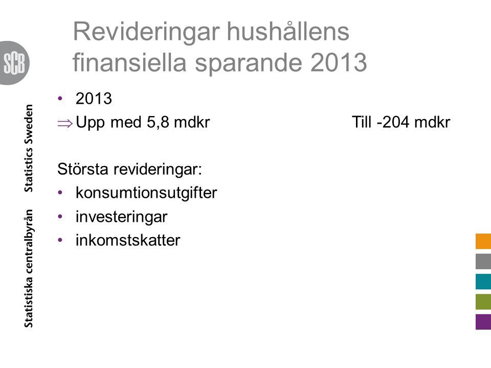 Revideringar hushållens finansiella sparande 2013 2013  Upp med 5,8 mdkrTill -204 mdkr Största revideringar: konsumtionsutgifter investeringar inkomstskatter