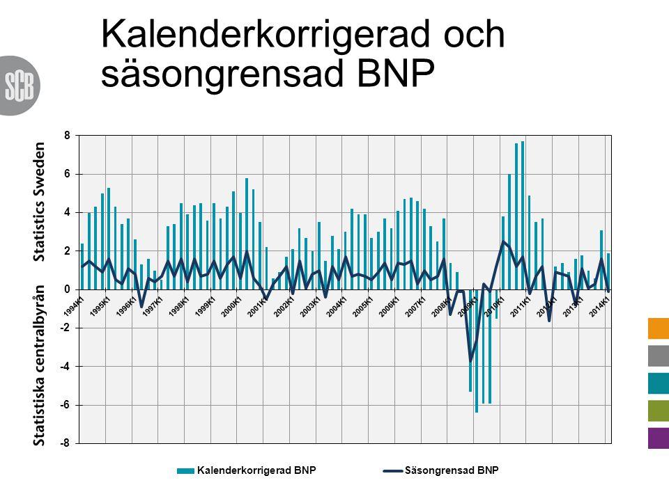 Revideringar 2013 o nytt referensår Försörjningsbalans 2013 Hushållens konsumtion 2,0(2,0) Offentlig konsumtion 2,0(2,0) Fasta bruttoinvesteringar -1,1(-1,3) Lagerinvesteringar, bidrag 0,2 (0,2) Export -0,4(-0,9) Import -0,8(-1,2) BNP 1,6(1,5) Procentuell årsutveckling (utom lager)
