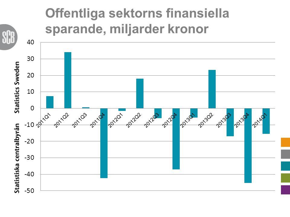 Offentliga sektorns finansiella sparande, miljarder kronor