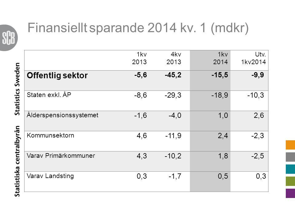 Finansiellt sparande 2014 kv. 1 (mdkr) 1kv 2013 4kv 2013 1kv 2014 Utv.