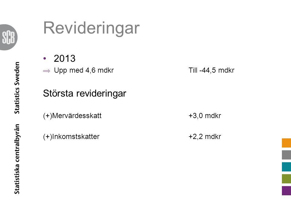 Revideringar 2013  Upp med 4,6 mdkrTill -44,5 mdkr Största revideringar (+)Mervärdesskatt +3,0 mdkr (+)Inkomstskatter +2,2 mdkr