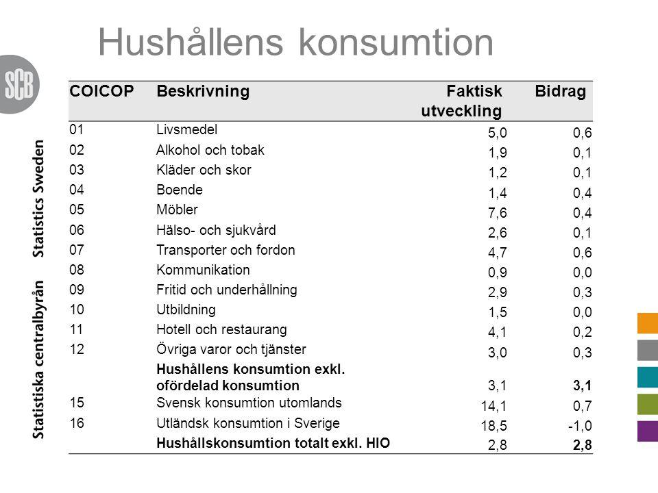 COICOPBeskrivningFaktisk utveckling Bidrag 01Livsmedel 5,00,6 02Alkohol och tobak 1,90,1 03Kläder och skor 1,20,1 04Boende 1,40,4 05Möbler 7,60,4 06Hälso- och sjukvård 2,60,1 07Transporter och fordon 4,70,6 08Kommunikation 0,90,0 09Fritid och underhållning 2,90,3 10Utbildning 1,50,0 11Hotell och restaurang 4,10,2 12Övriga varor och tjänster 3,00,3 Hushållens konsumtion exkl.