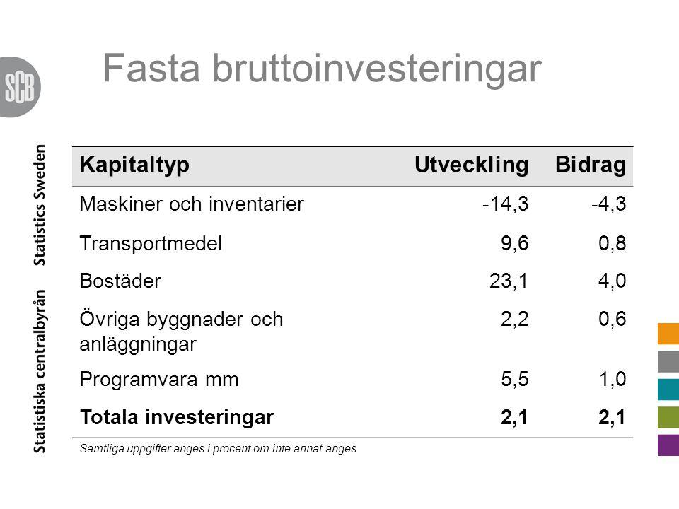 KapitaltypUtvecklingBidrag Maskiner och inventarier-14,3-4,3 Transportmedel9,60,8 Bostäder23,14,0 Övriga byggnader och anläggningar 2,20,6 Programvara mm5,51,0 Totala investeringar2,1 Samtliga uppgifter anges i procent om inte annat anges