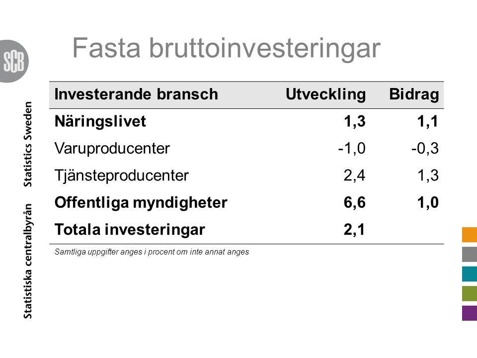 Fasta bruttoinvesteringar Investerande branschUtvecklingBidrag Näringslivet1,31,1 Varuproducenter-1,0-0,3 Tjänsteproducenter2,41,3 Offentliga myndigheter6,61,0 Totala investeringar2,1 Samtliga uppgifter anges i procent om inte annat anges
