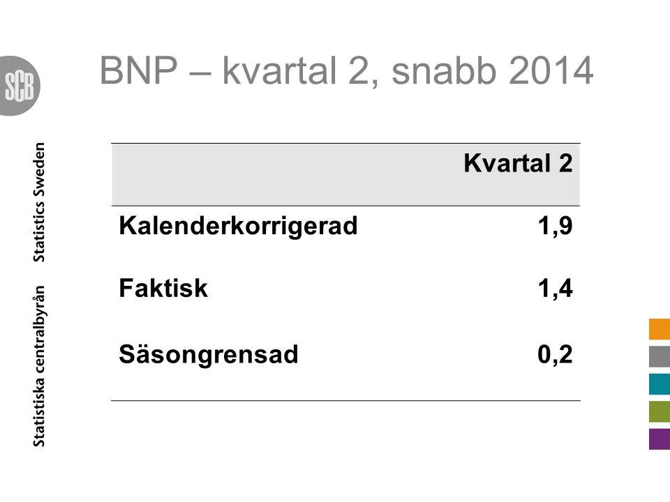BNP – kvartal 2, snabb 2014 Kvartal 2 Kalenderkorrigerad1,9 Faktisk1,4 Säsongrensad0,2