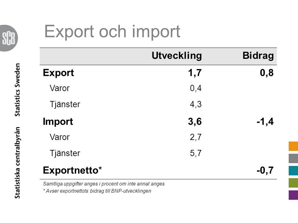 UtvecklingBidrag Export1,70,8 Varor0,4 Tjänster4,3 Import3,6-1,4 Varor2,7 Tjänster5,7 Exportnetto*-0,7 Samtliga uppgifter anges i procent om inte annat anges * Avser exportnettots bidrag till BNP-utvecklingen Export och import