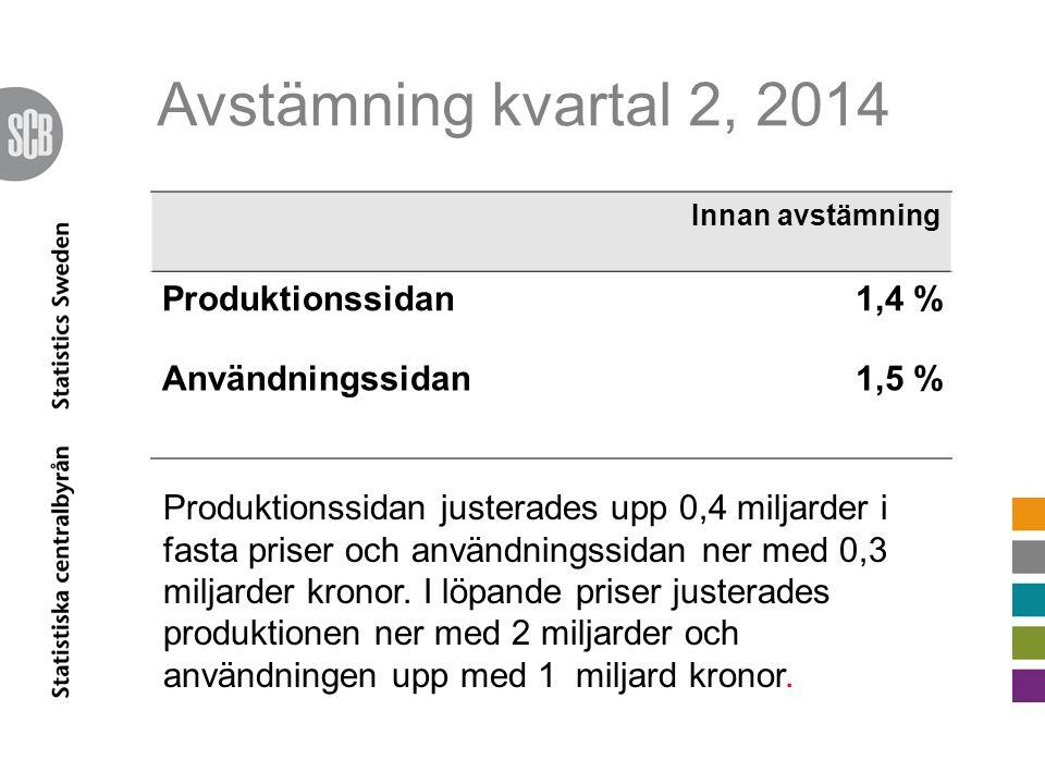 Avstämning kvartal 2, 2014 Innan avstämning Produktionssidan1,4 % Användningssidan1,5 % Produktionssidan justerades upp 0,4 miljarder i fasta priser och användningssidan ner med 0,3 miljarder kronor.