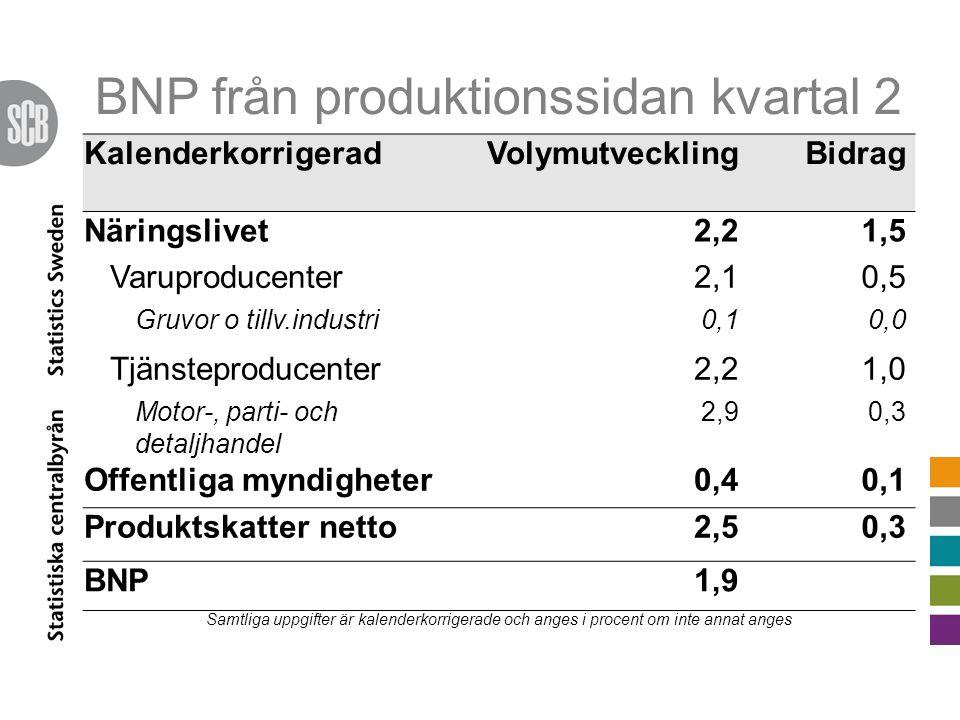 BNP från produktionssidan kvartal 2 KalenderkorrigeradVolymutvecklingBidrag Näringslivet2,21,5 Varuproducenter2,10,5 Gruvor o tillv.industri0,10,0 Tjänsteproducenter2,21,0 Motor-, parti- och detaljhandel 2,90,3 Offentliga myndigheter0,40,1 Produktskatter netto2,50,3 BNP1,9 Samtliga uppgifter är kalenderkorrigerade och anges i procent om inte annat anges