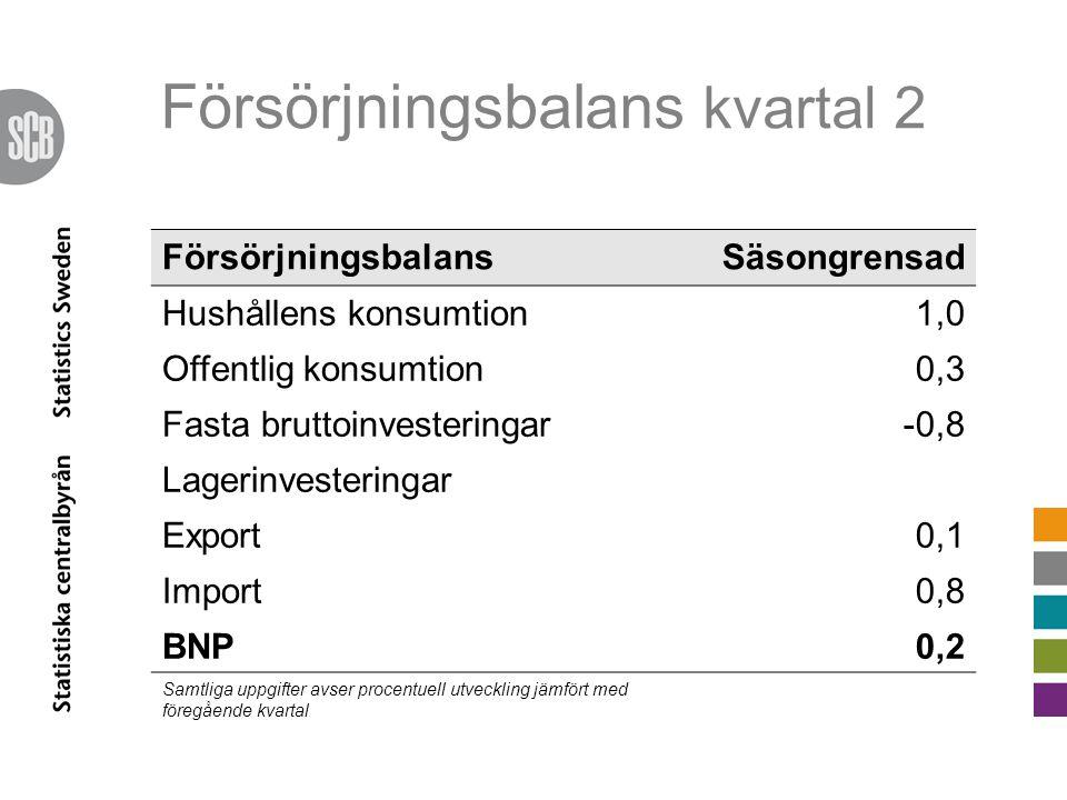 Försörjningsbalans kvartal 2 FörsörjningsbalansSäsongrensad Hushållens konsumtion1,0 Offentlig konsumtion0,3 Fasta bruttoinvesteringar-0,8 Lagerinvest