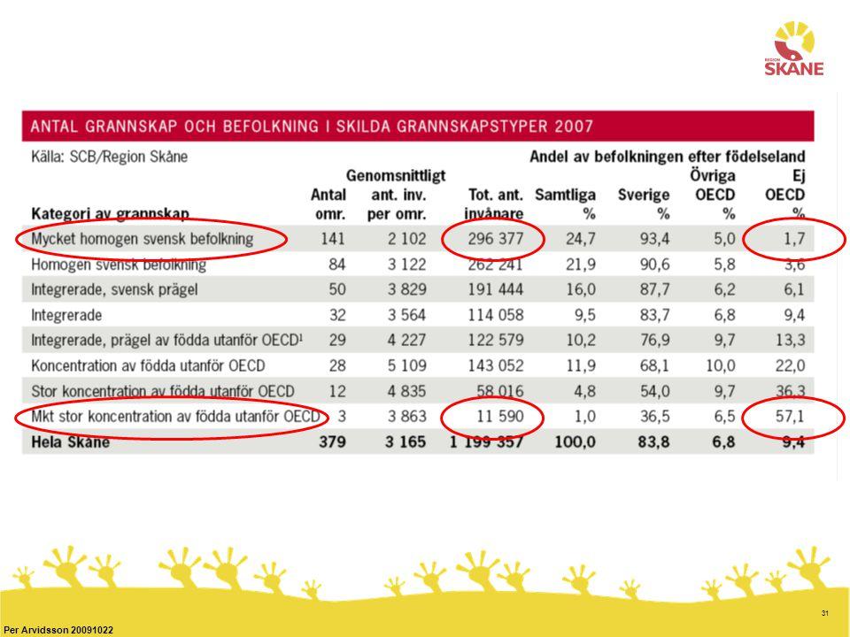 31 Per Arvidsson 20091022