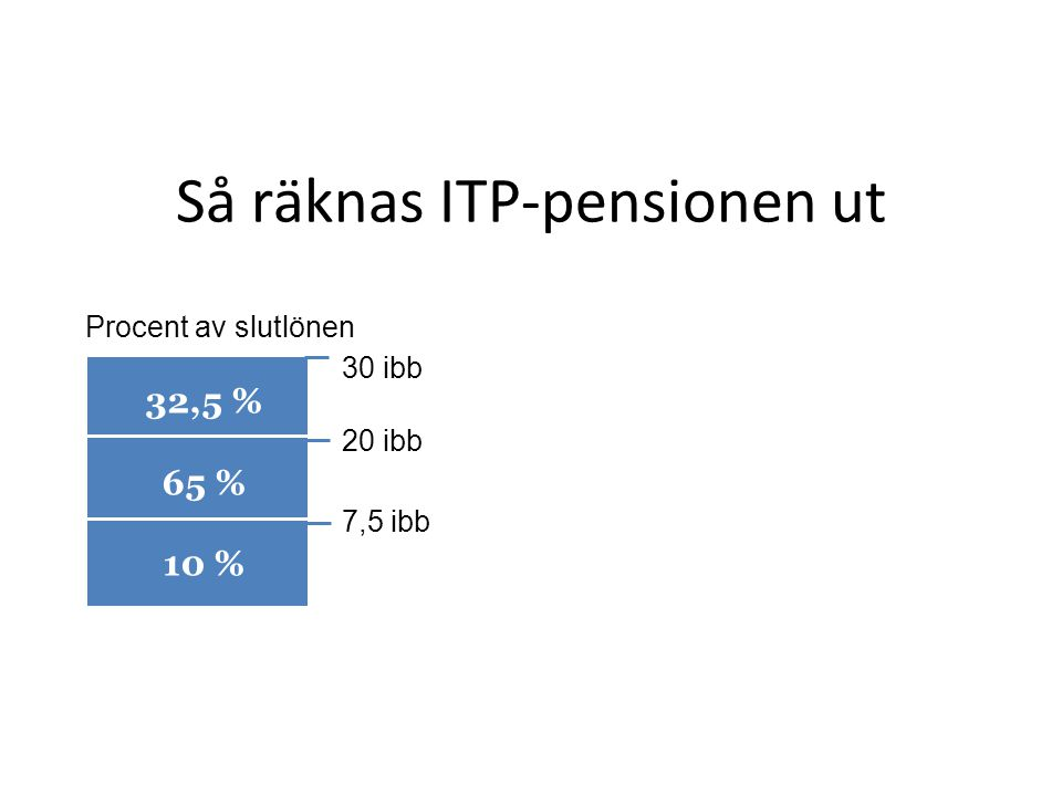 Så räknas ITP-pensionen ut 30 ibb 20 ibb 7,5 ibb Procent av slutlönen 32,5 % 65 % 10 %