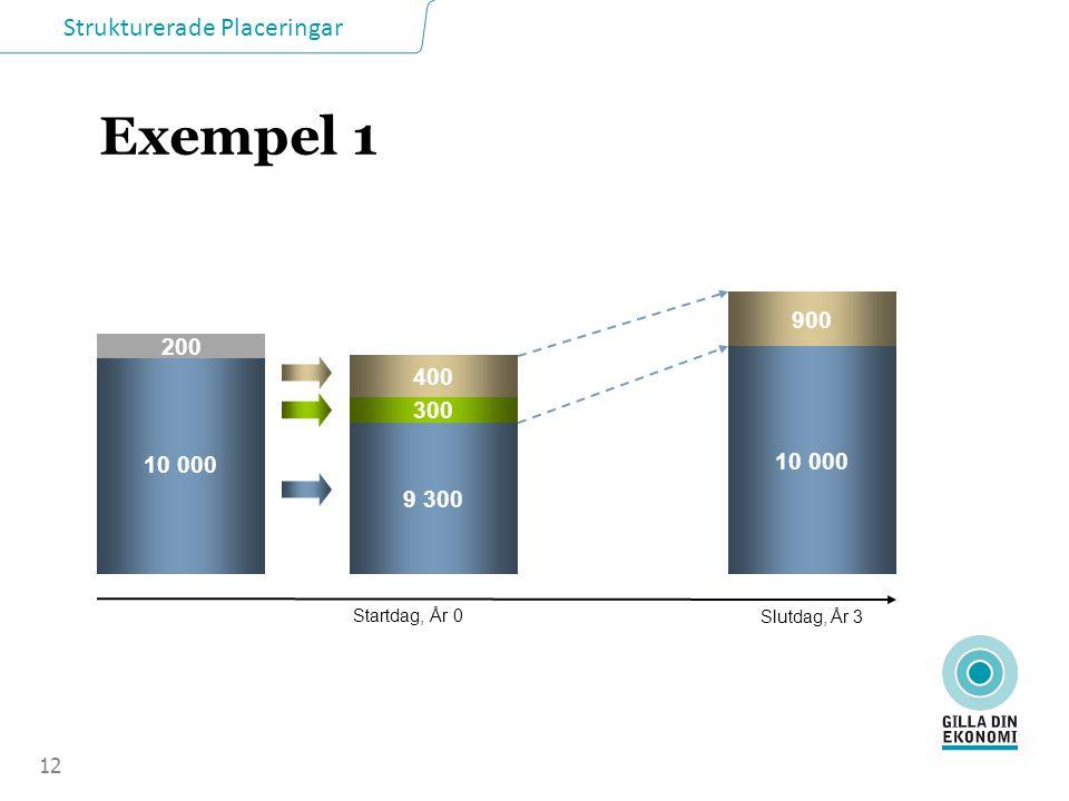 Strukturerade Placeringar Exempel 2 13 10 000 9 300 300 1 400 10 000 3 500 Startdag, År 0 Slutdag, År 3 1 000 220