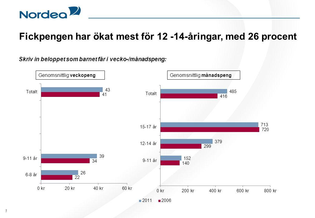 5 Skriv in beloppet som barnet får i vecko-/månadspeng: Fickpengen har ökat mest för 12 -14-åringar, med 26 procent Genomsnittlig veckopengGenomsnittlig månadspeng