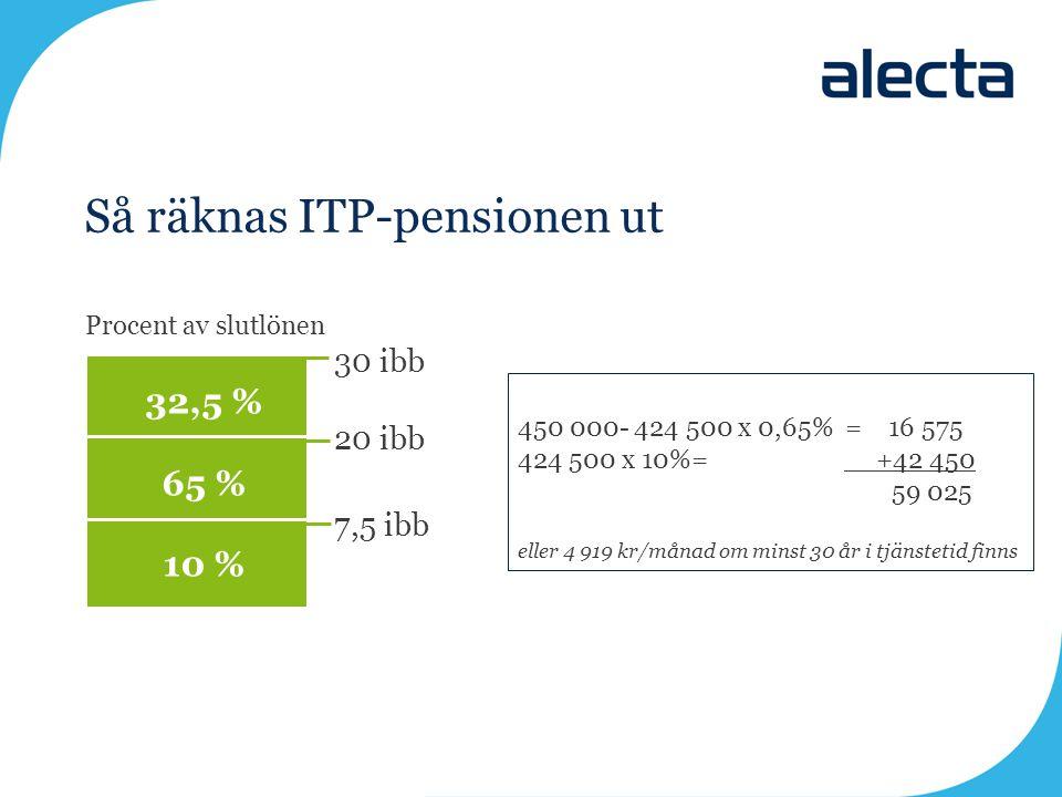 Så räknas ITP-pensionen ut 30 ibb 20 ibb 7,5 ibb Procent av slutlönen 32,5 % 65 % 10 % 450 000- 424 500 x 0,65% = 16 575 424 500 x 10%= +42 450 59 025