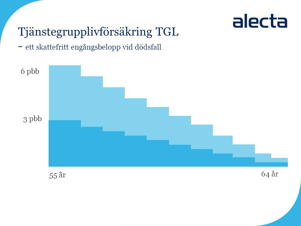 Tjänstegrupplivförsäkring TGL - ett skattefritt engångsbelopp vid dödsfall 6 pbb 3 pbb 55 år 64 år