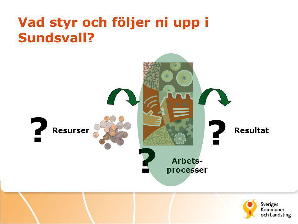 Vad styr och följer ni upp i Sundsvall ResurserResultat Arbets- processer