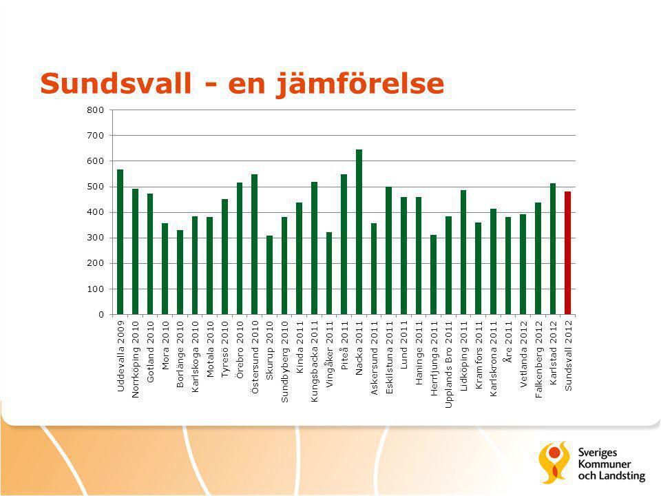 Vad styr och följer ni upp i Sundsvall? ResurserResultat ? ? Arbets- processer ?