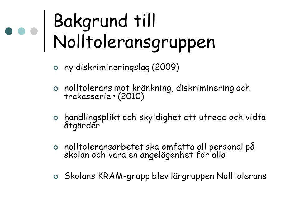 Bakgrund till Nolltoleransgruppen ny diskrimineringslag (2009) nolltolerans mot kränkning, diskriminering och trakasserier (2010) handlingsplikt och s