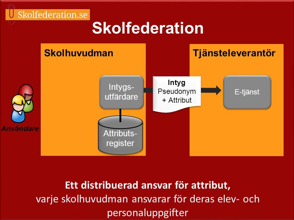 Användare Skolfederation E-tjänst TjänsteleverantörSkolhuvudman Intygs- utfärdare Intyg Pseudonym + Attribut Intyg Pseudonym + Attribut Attributs- reg