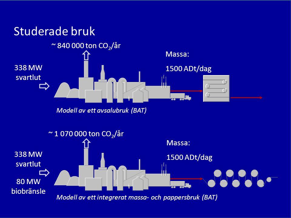 Modell av ett avsalubruk (BAT) Modell av ett integrerat massa- och pappersbruk (BAT) Massa: 1500 ADt/dag Massa: 1500 ADt/dag Studerade bruk ~ 840 000 ton CO 2 /år ~ 1 070 000 ton CO 2 /år 338 MW svartlut 80 MW biobränsle 338 MW svartlut