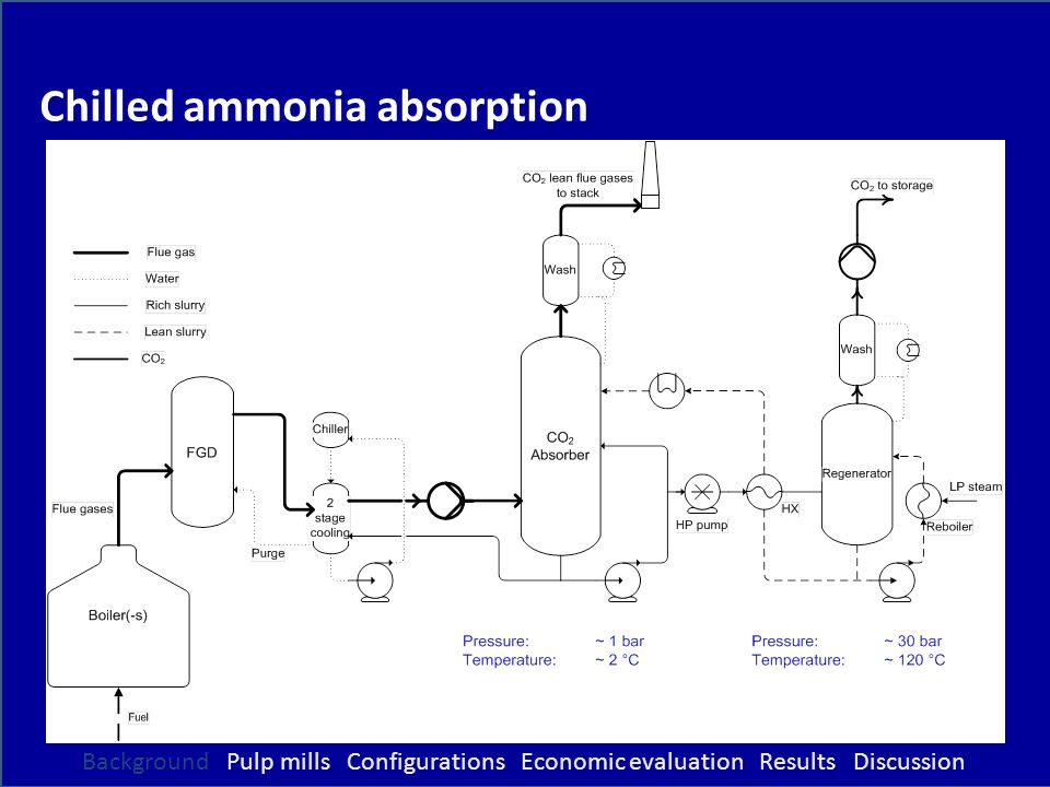 Chilled ammonia absorption Background Pulp mills Configurations Economic evaluation Results Discussion