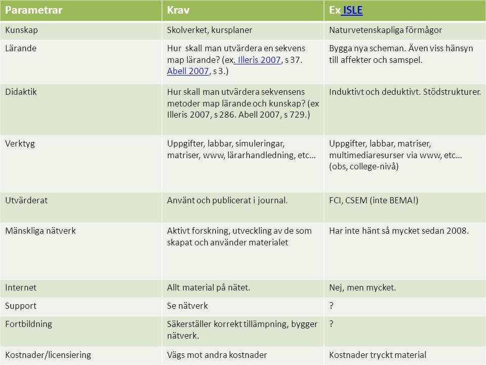 ParametrarKravEx ISLE ISLE KunskapSkolverket, kursplanerNaturvetenskapliga förmågor LärandeHur skall man utvärdera en sekvens map lärande.