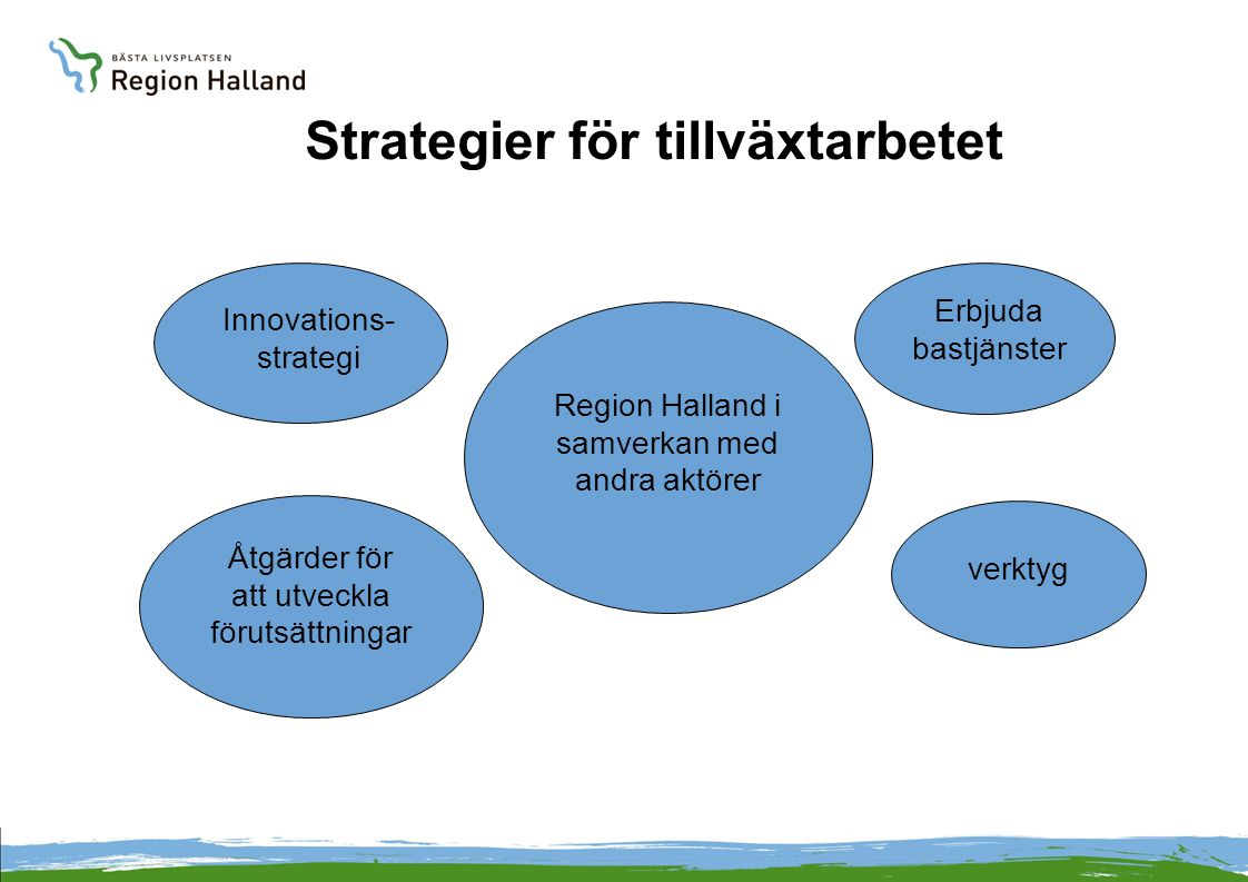 Strategier för tillväxtarbetet Region Halland i samverkan med andra aktörer Innovations- strategi Åtgärder för att utveckla förutsättningar Erbjuda bastjänster verktyg