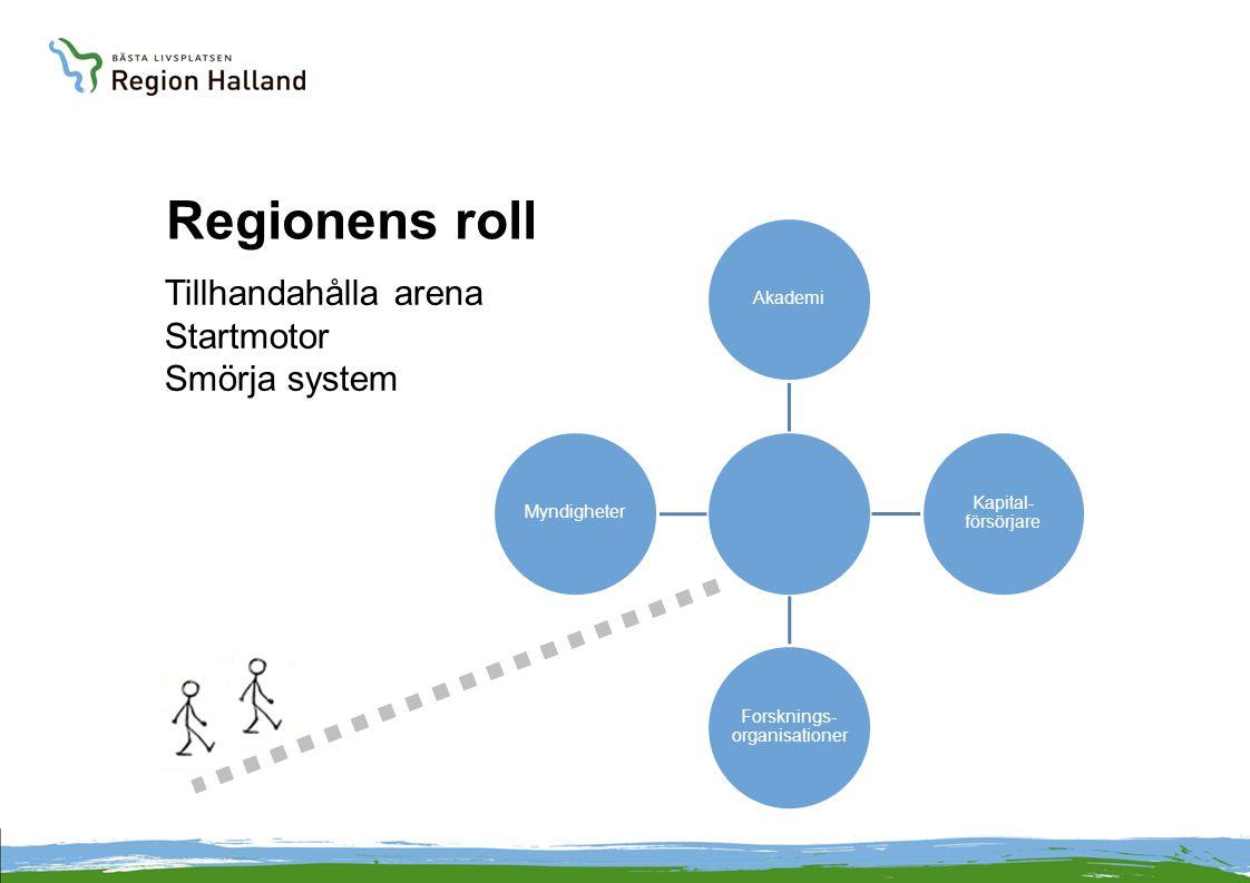 Regionens roll Akademi Kapital- försörjare Forsknings- organisationer Myndigheter Tillhandahålla arena Startmotor Smörja system
