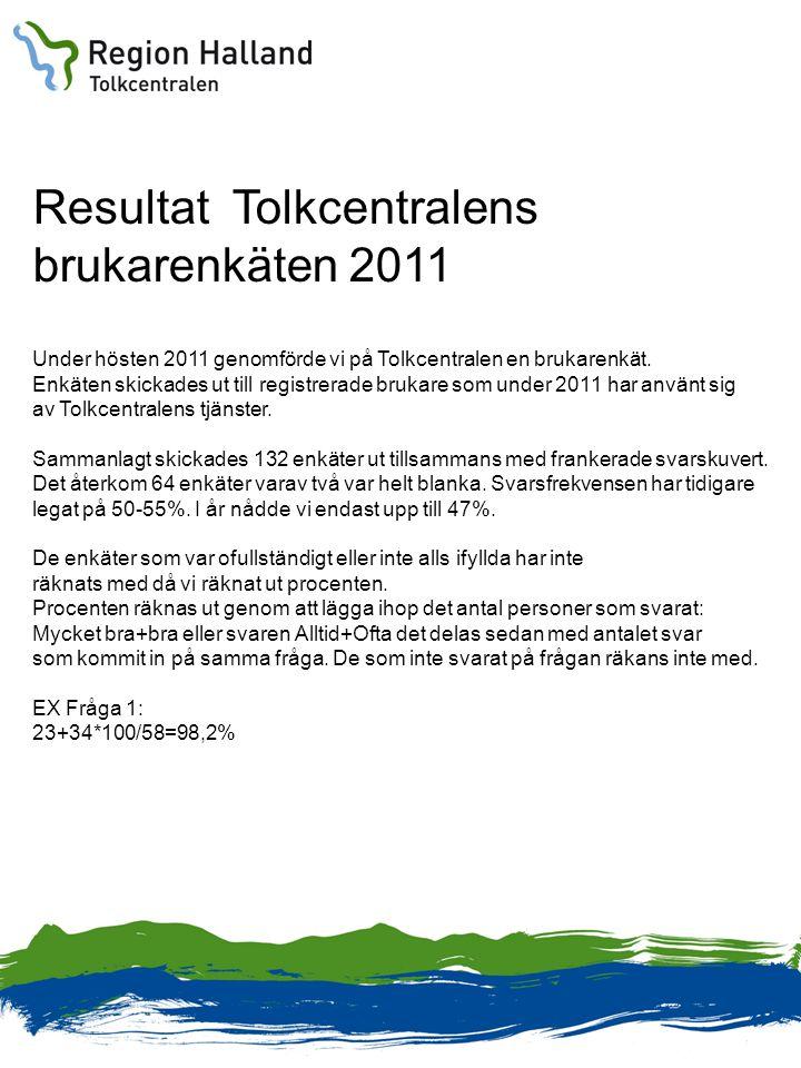 Resultat Tolkcentralens brukarenkäten 2011 Under hösten 2011 genomförde vi på Tolkcentralen en brukarenkät. Enkäten skickades ut till registrerade bru