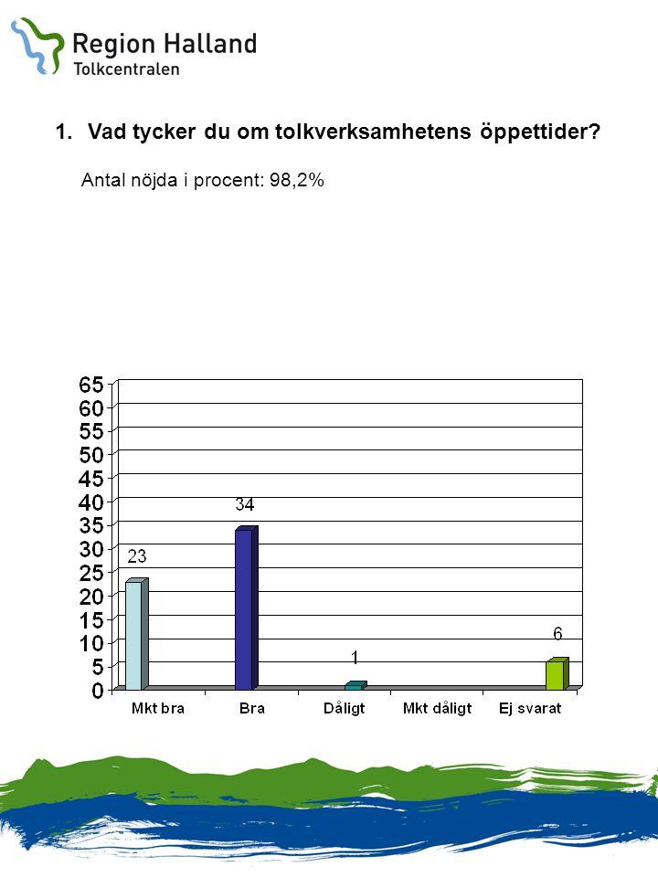 1.Vad tycker du om tolkverksamhetens öppettider? Antal nöjda i procent: 98,2%