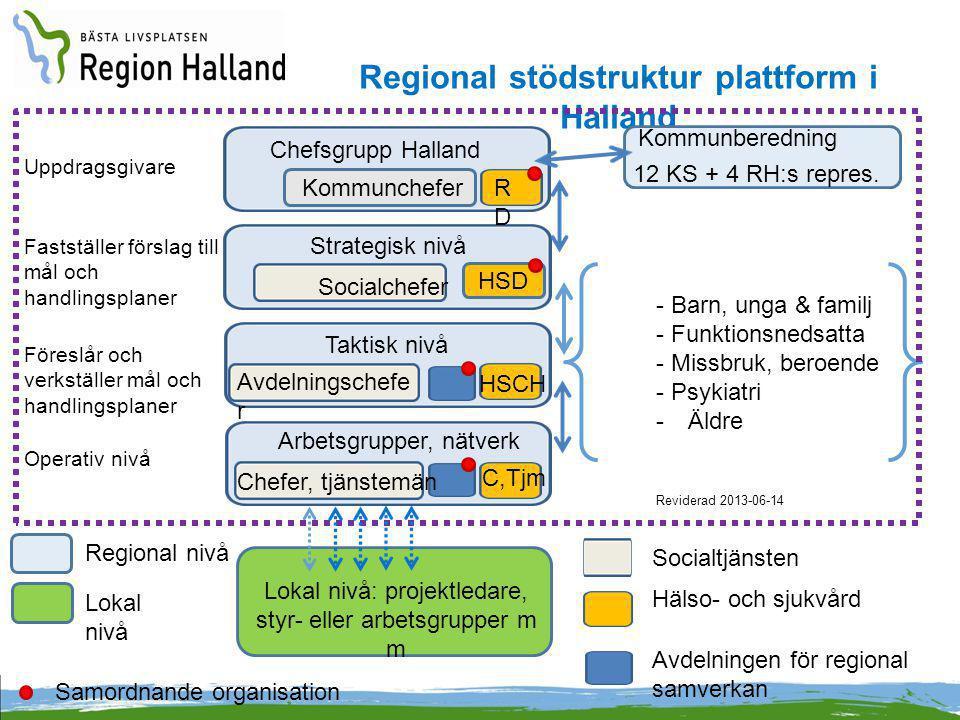 Regional stödstruktur plattform i Halland Kommunberedning Chefsgrupp Halland Uppdragsgivare Strategisk nivå Taktisk nivå - Barn, unga & familj - Funkt