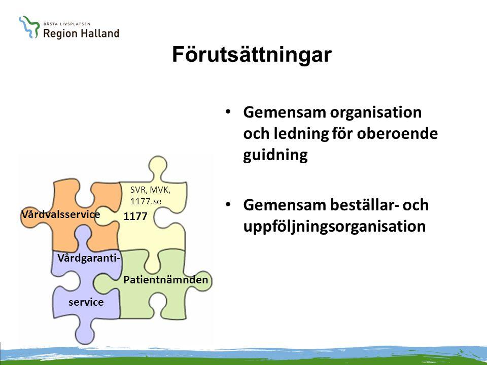 Förutsättningar 1177 Patientnämnden Vårdgaranti- service Vårdvalsservice SVR, MVK, 1177.se Gemensam organisation och ledning för oberoende guidning Ge