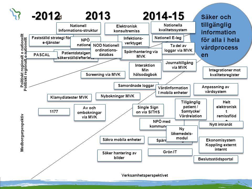 VVH+ Medborgarperspektivet Anpassning 1177/MVK - Tillgängliga specialister, utbud - Jämförelsetjänst – finns behovet .