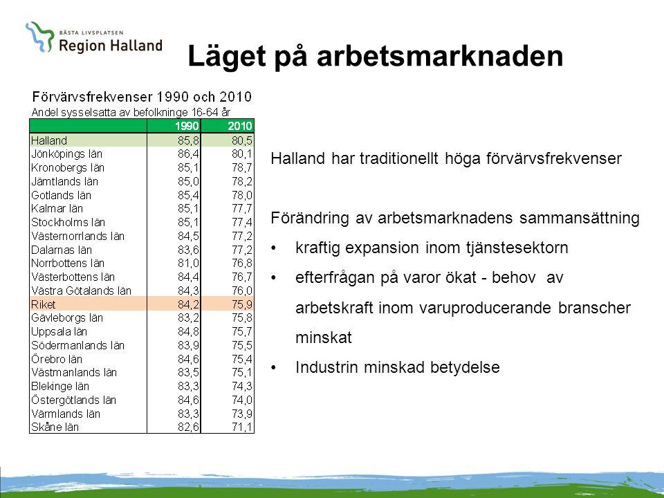 Läget på arbetsmarknaden Halland har traditionellt höga förvärvsfrekvenser Förändring av arbetsmarknadens sammansättning kraftig expansion inom tjänst