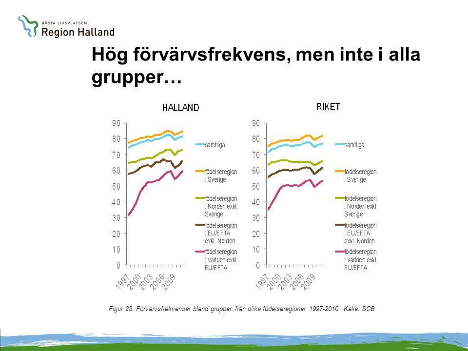 Hög förvärvsfrekvens, men inte i alla grupper… Figur 23. Förvärvsfrekvenser bland grupper från olika födelseregioner 1997-2010. Källa: SCB