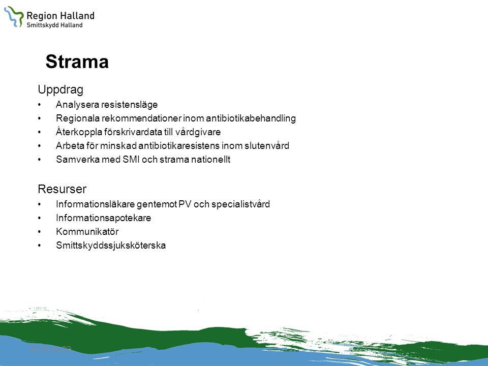 Strama Uppdrag Analysera resistensläge Regionala rekommendationer inom antibiotikabehandling Återkoppla förskrivardata till vårdgivare Arbeta för minskad antibiotikaresistens inom slutenvård Samverka med SMI och strama nationellt Resurser Informationsläkare gentemot PV och specialistvård Informationsapotekare Kommunikatör Smittskyddssjuksköterska 2010-04-22