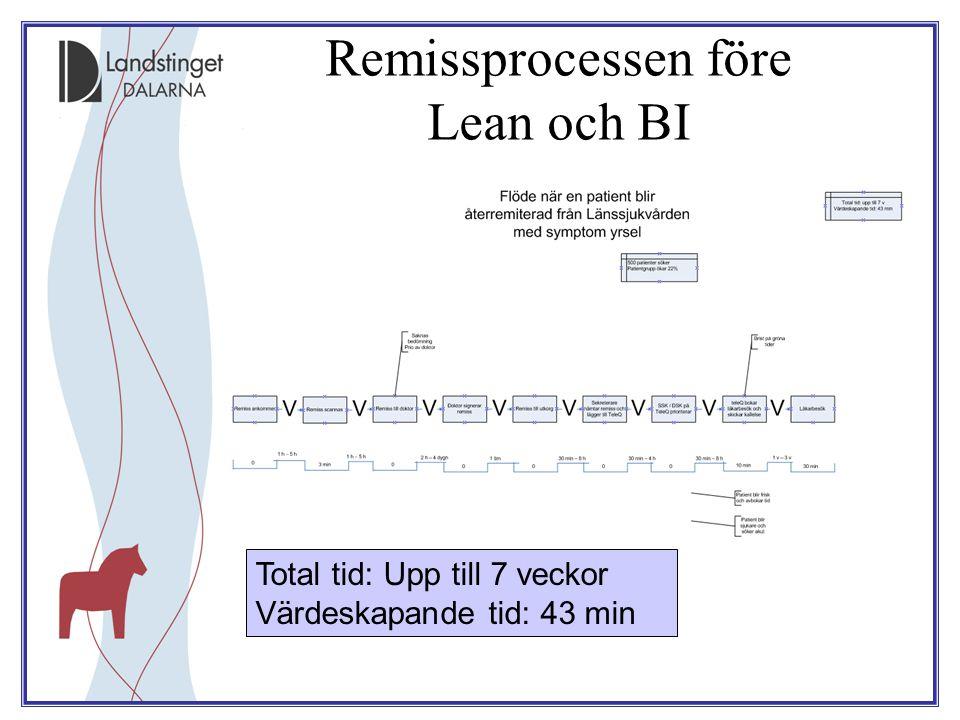 Total tid: Upp till 7 veckor Värdeskapande tid: 43 min Remissprocessen före Lean och BI