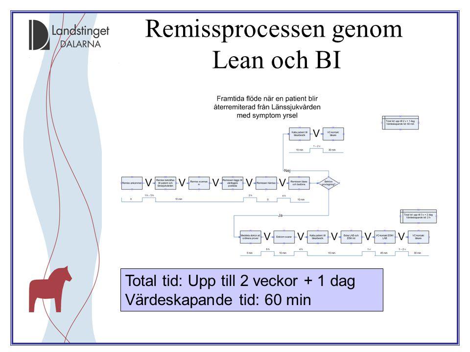 Remissprocessen genom Lean och BI Total tid: Upp till 2 veckor + 1 dag Värdeskapande tid: 60 min