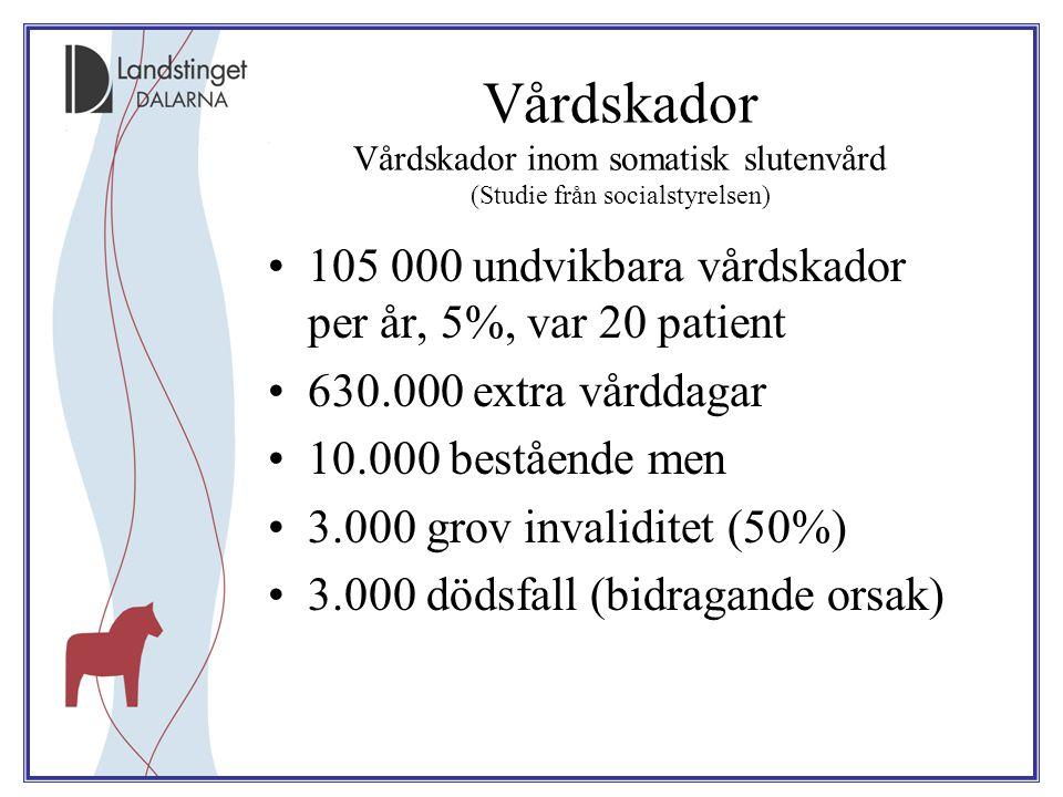 Vårdskador Vårdskador inom somatisk slutenvård (Studie från socialstyrelsen) 105 000 undvikbara vårdskador per år, 5%, var 20 patient 630.000 extra vårddagar 10.000 bestående men 3.000 grov invaliditet (50%) 3.000 dödsfall (bidragande orsak)
