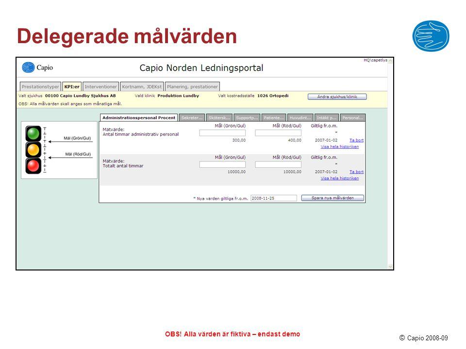 © Capio 2008-09 Planerad produktion OBS! Alla värden är fiktiva – endast demo