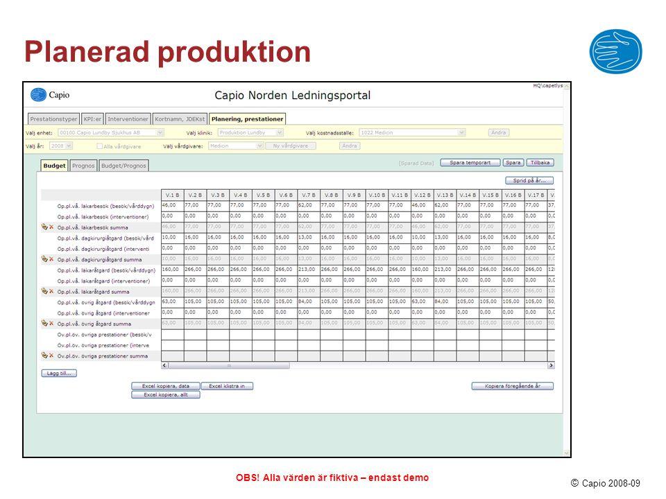 © Capio 2008-09 Utgångspunkt för diskussion OBS! Alla värden är fiktiva – endast demo