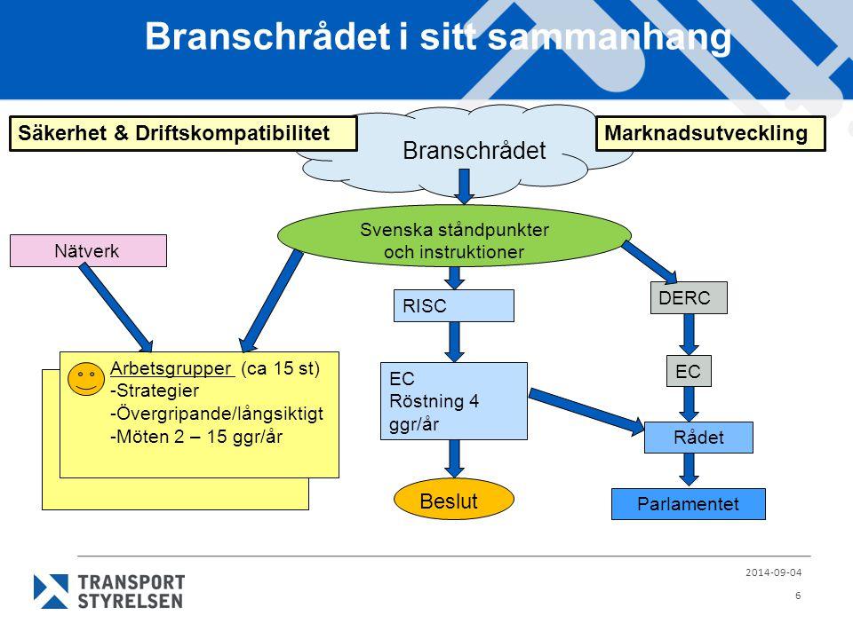 Branschrådet i sitt sammanhang 2014-09-04 6 Säkerhet & DriftskompatibilitetMarknadsutveckling Arbetsgrupper (ca 15 st) -Strategier -Övergripande/långsiktigt -Möten 2 – 15 ggr/år Nätverk RISC EC Röstning 4 ggr/år EC DERC Rådet Parlamentet Beslut Svenska ståndpunkter och instruktioner Branschrådet