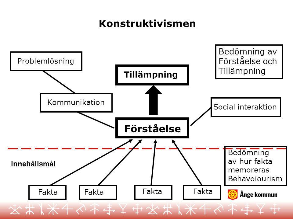 Fakta Bedömning av hur fakta memoreras Behavoiourism Förståelse Kommunikation Problemlösning Konstruktivismen Tillämpning Social interaktion Bedömning av Förståelse och Tillämpning Innehållsmål