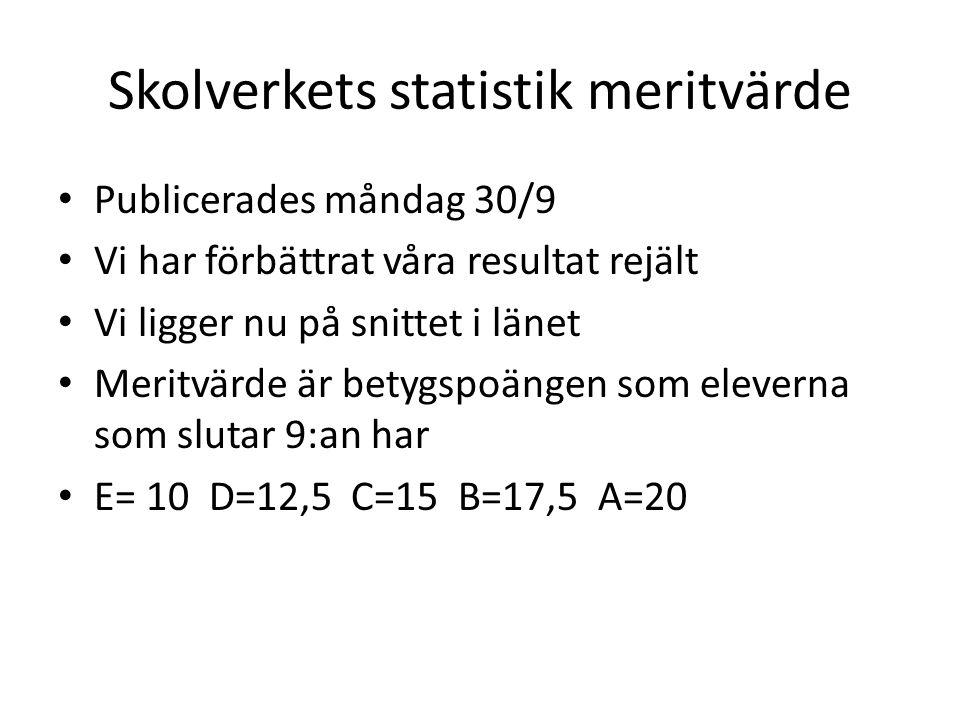 Skolverkets statistik meritvärde Publicerades måndag 30/9 Vi har förbättrat våra resultat rejält Vi ligger nu på snittet i länet Meritvärde är betygspoängen som eleverna som slutar 9:an har E= 10 D=12,5 C=15 B=17,5 A=20