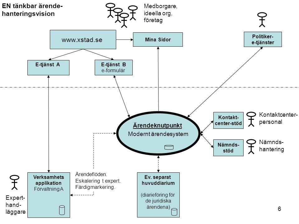 6 Ärendeknutpunkt Modernt ärendesystem Kontakt- center-stöd www.xstad.se Mina Sidor E-tjänst B e-formulär E-tjänst A Verksamhets applikation Förvaltni