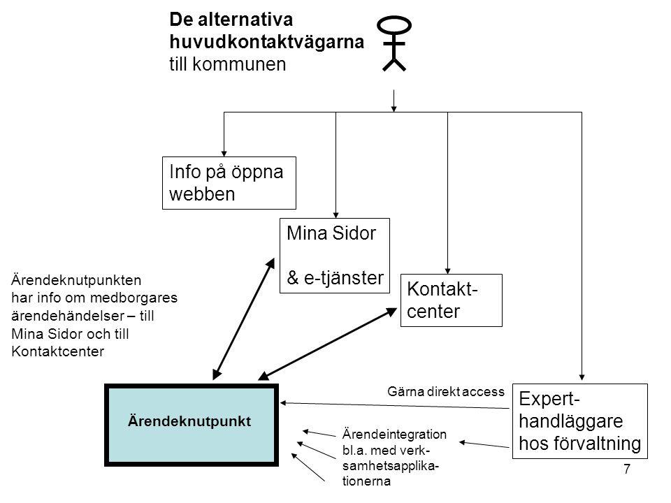 7 Info på öppna webben Mina Sidor & e-tjänster Kontakt- center Expert- handläggare hos förvaltning Ärendeknutpunkten har info om medborgares ärendehän