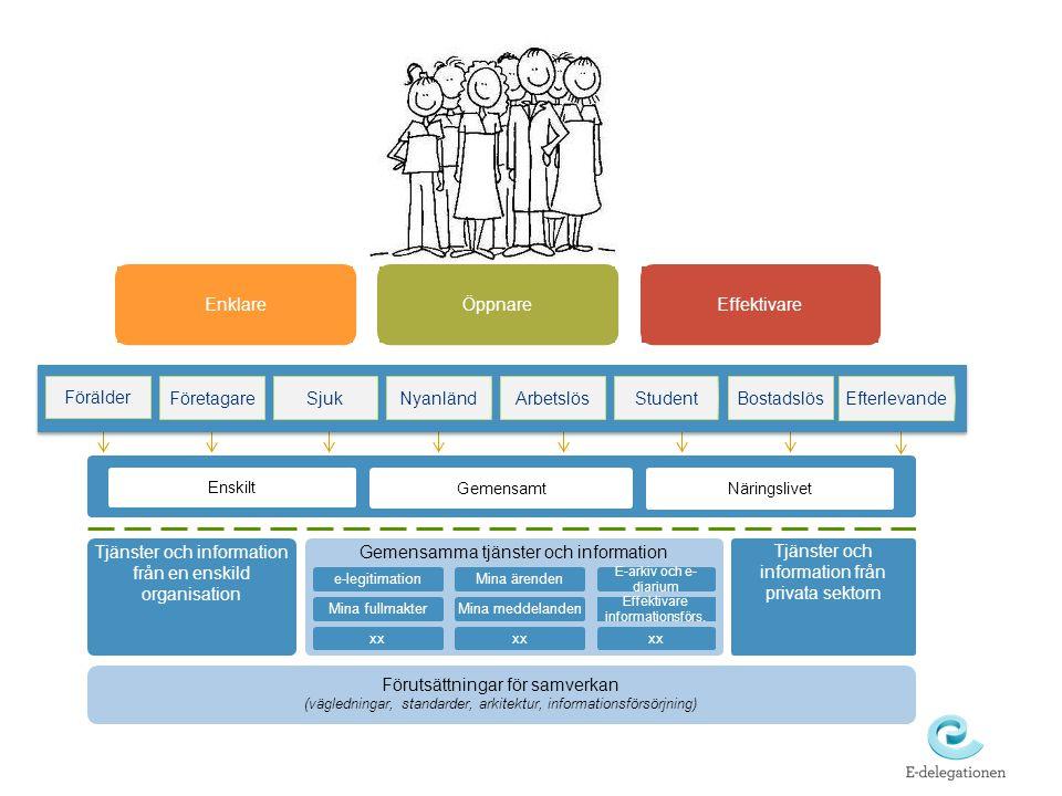 Under utveckling Mina meddelanden Mina fullmakter (försäkringsbranschen) Mina ärenden Effektivare informationsförsörjning E-arkiv och e-diarium