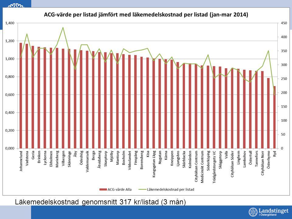 Läkemedelskostnad genomsnitt 317 kr/listad (3 mån)