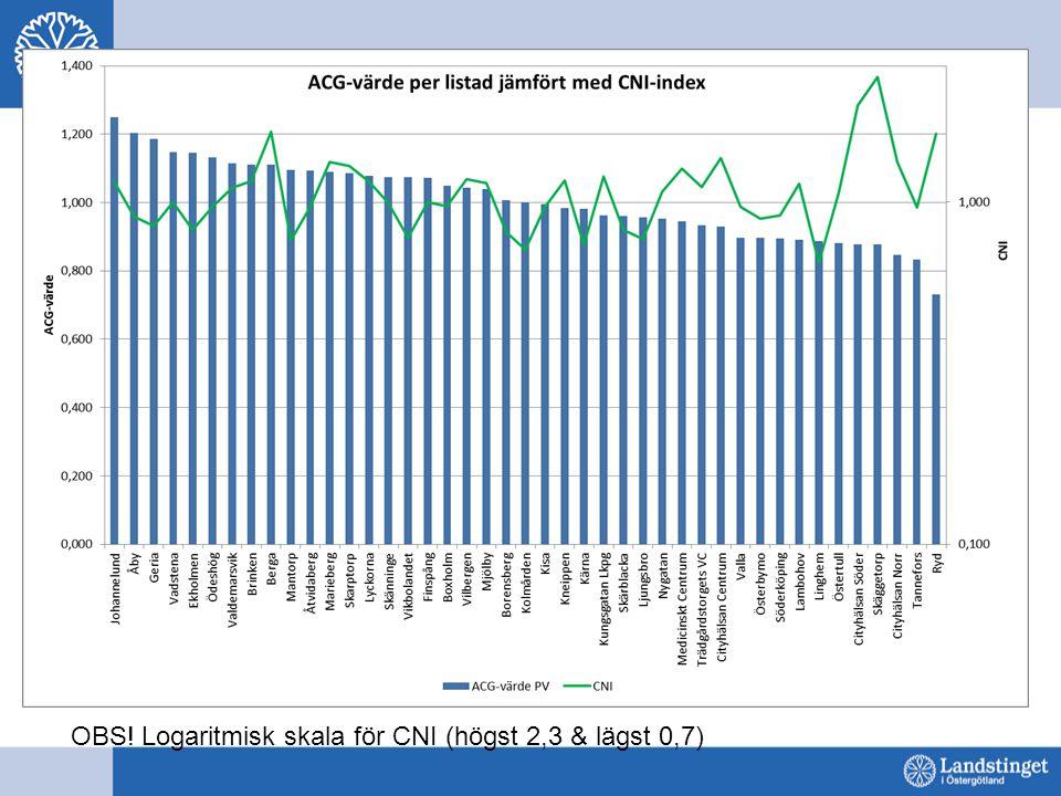 OBS! Logaritmisk skala för CNI (högst 2,3 & lägst 0,7)